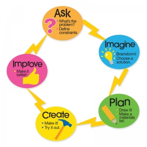 ENGINEERING DESIGN PROCESS MAGNET  SET