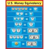 US MONEY EQUIVALENCY CHART