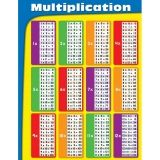 MULTIPLICATION TABLES LAMINATED  CHARTLET