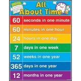 ALL ABOUT TIME CHART