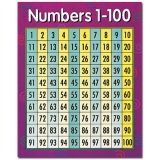 Numbers 1-100 Math Chart