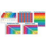 Primary Math Charts Bulletin Board Set, 2 Sets