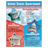 CHART UNITED STATES GOVERNMENT
