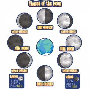 Phases of the Moon Mini Bulletin Board Set, Grade 36