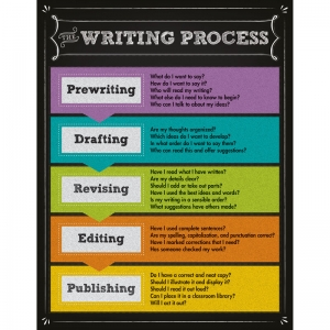 THE WRITING PROCESS CHARTLET GR 2-5