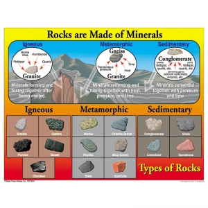 TYPES OF ROCKS CHART