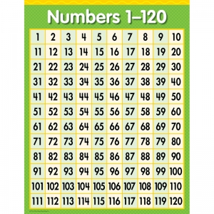 NUMBERS 1 - 120 CHART