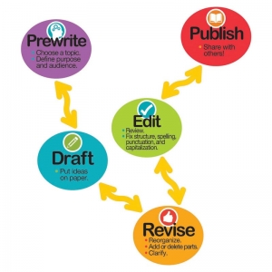 MAGNET LITERACY WRITING PROCESS  MAGNETS