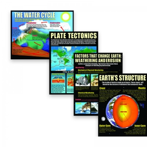 EARTH SCIENCE BASICS POSTER SET
