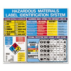 Hazardous Materials Label Identification System Poster, 22 x 26